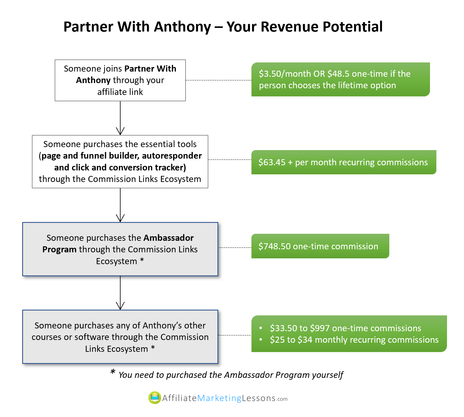 Partner with Anthony review - your earning potential